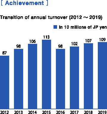 achievement graf